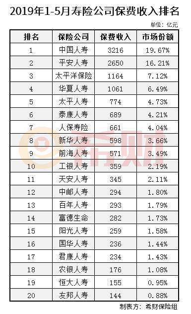 2019年1-5月寿险公司原保费收入排名