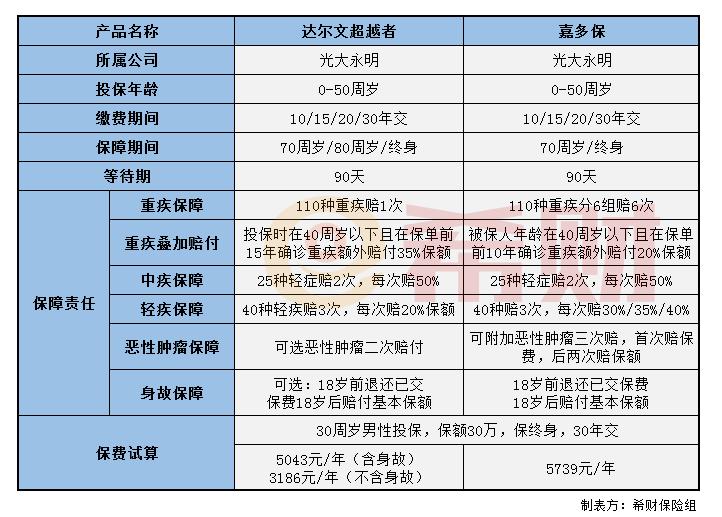 蓝丰生化股票:达尔文超越者和嘉多保哪款好?(附对比表)
