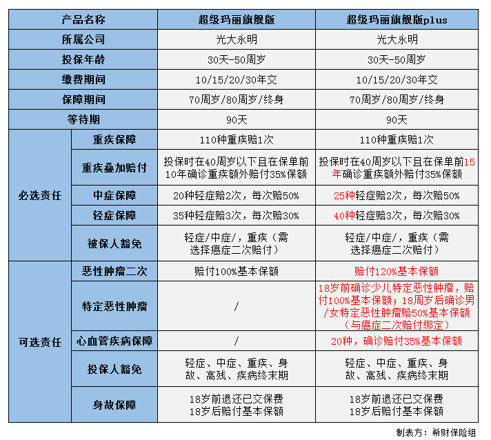中金黄金股吧:超级玛丽旗舰版plus升级了哪些内容?(附对比表)