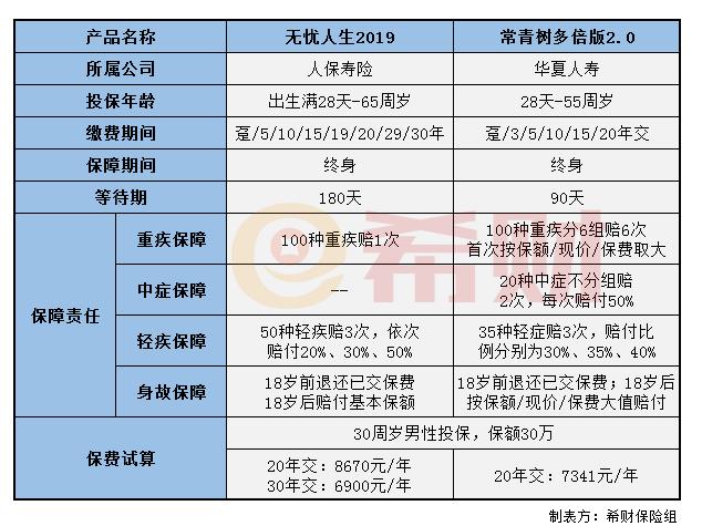 中金黄金股吧:常青树多倍版2.0和无忧人生2019对比(附对比图)
