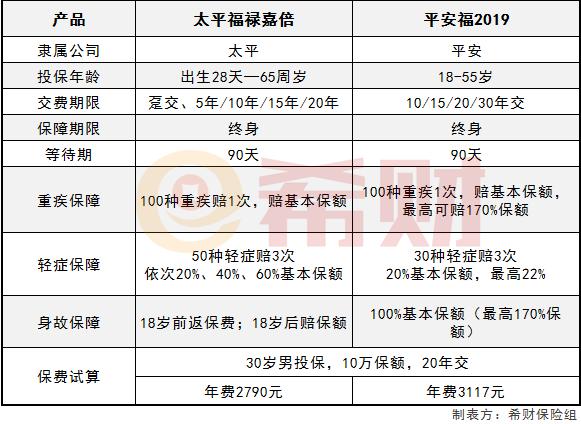 华安证券官网:太平福禄嘉倍和平安福2019哪个更好?比比就知道了!