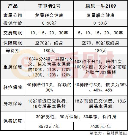 中国铁建股吧:守卫者2号和康乐一生2019对比!看看谁厉害!