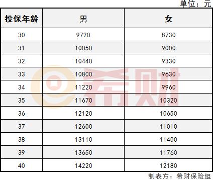 四川长虹股吧:新华健康无忧C3价格表?附案例分享!