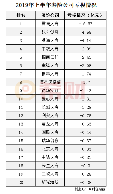 2019年亏损排行榜_2019十大亏损新经济公司排名