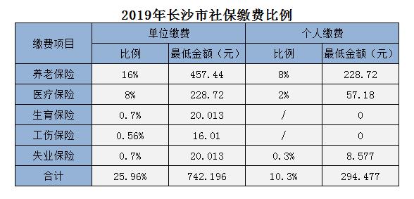长沙社保最低缴费基数2019