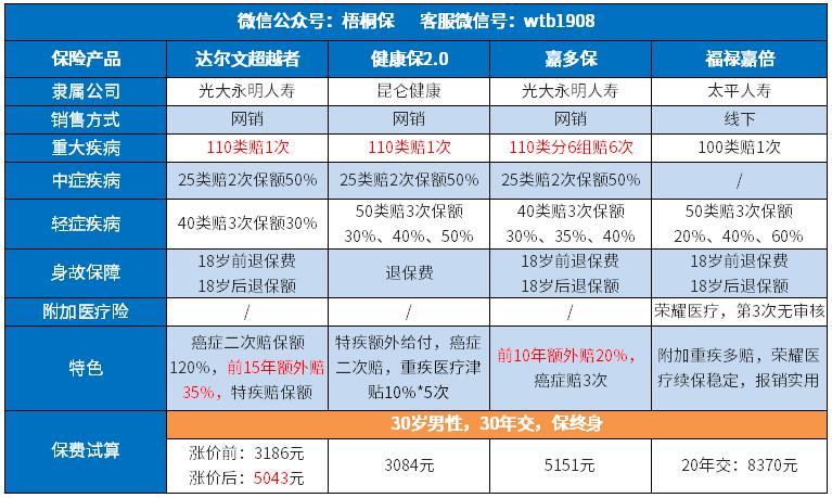华仪电气股票:涨价后的达尔文超越者还划算吗?附热门重疾险对比表