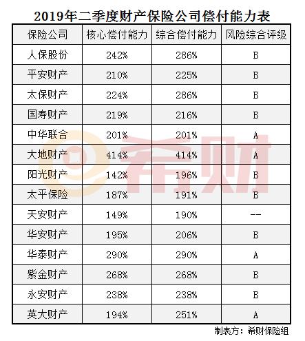 2019年二季度财险公司偿付能力排名(附表)