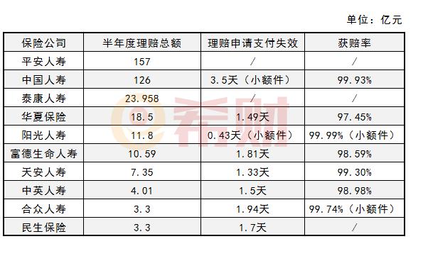 东方锆业股票:2019上半年度保险公司理赔指标分享!看完挺放心!