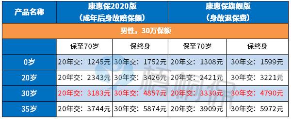 东方铁塔股票:百年康惠保2020综合分析 投保前必看!