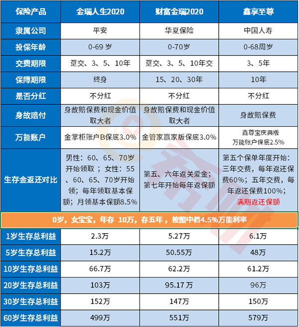 中国人寿2020开门红:鑫享至尊值得