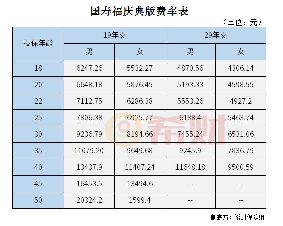 中航电子股票:国寿福庆典版费率表 看看一年要交多少钱?