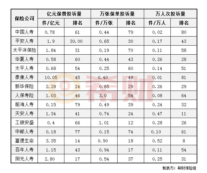 股票软件代理:2019年前三季度寿险公司消费投诉情况(附表)
