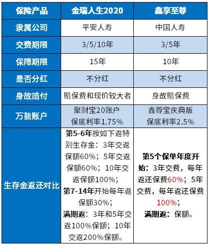 兰花科创股票:鑫享至尊交五年账户有多少钱?自己能拿多少?