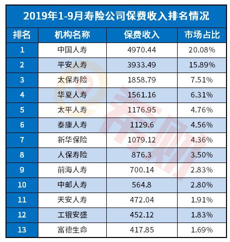 茶叶上市公司:2019泰康人寿排名第几位(附排名表)