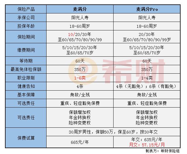 宁沪高速股票:阳光麦满分Pro升级了哪些内容?附新旧版本对比图