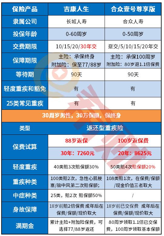 江苏阳光股票:合众壹号尊享版优缺点分析,满期金区别于其他返本型重疾!