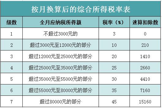 一次性年终奖税率表