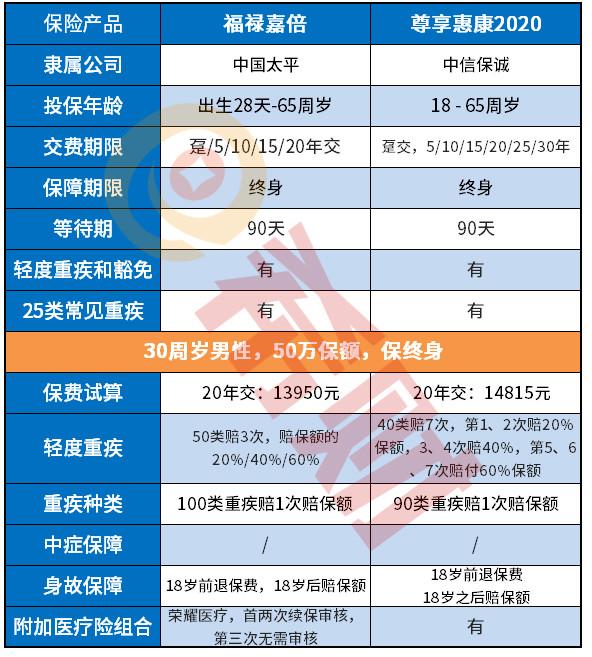 现货交易入门:扒一扒:中信保诚尊享惠康2020值得买吗?