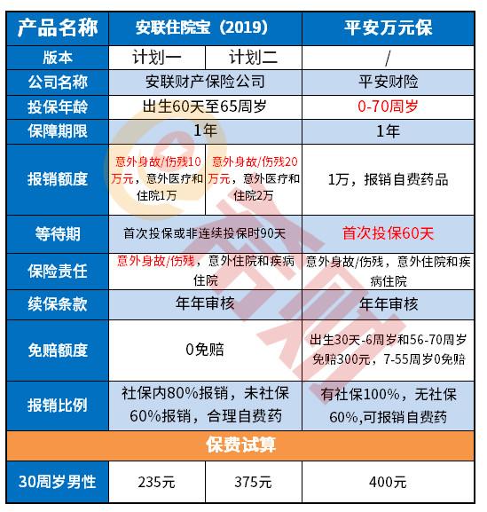 广电电气股票:平安万元保优点分析,四大亮点总结