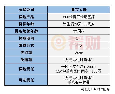 360长青保长期医疗险值得买吗?