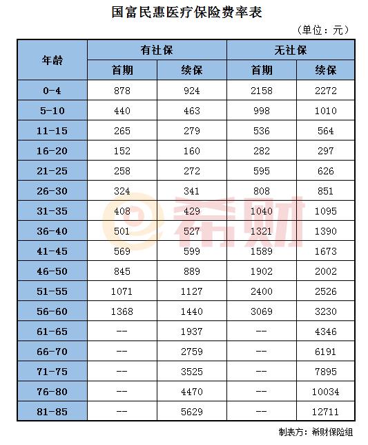 吉林高速股票:国富民惠医疗保险多少钱一年?附费率表