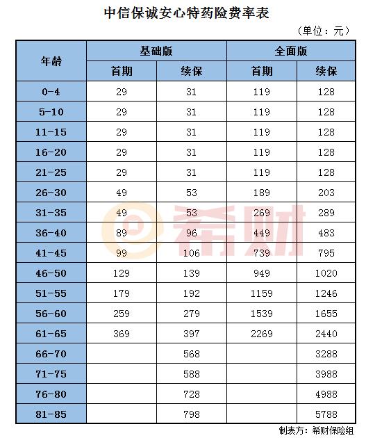 华安基金公司:中信保诚安心特药险多少钱一年?通过费率表来查