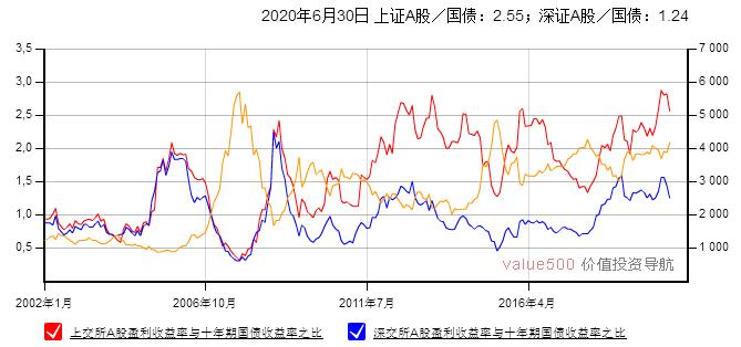股市收益率