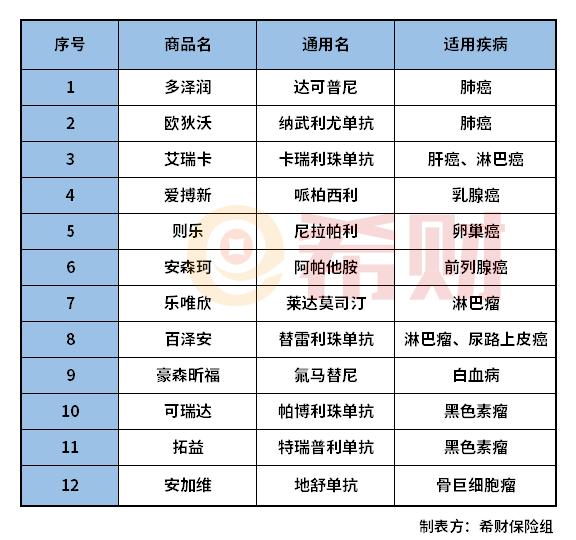 福州榕城保和福惠保提供哪些特药保障