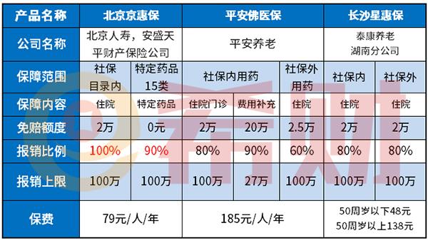 北京京惠保优缺点
