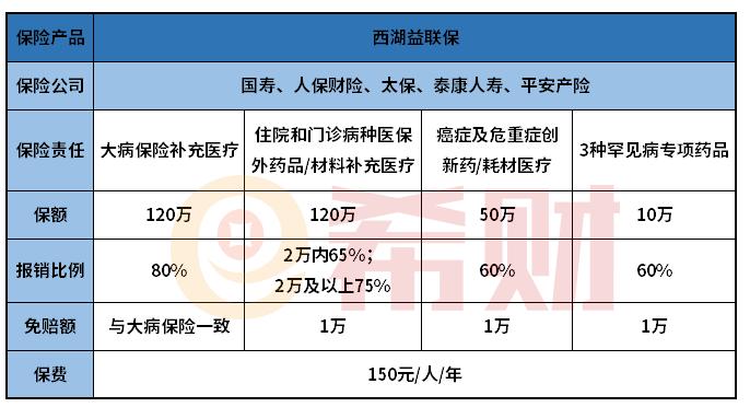 杭州西湖益联保有什么用?和百万医疗险相比有优势吗?
