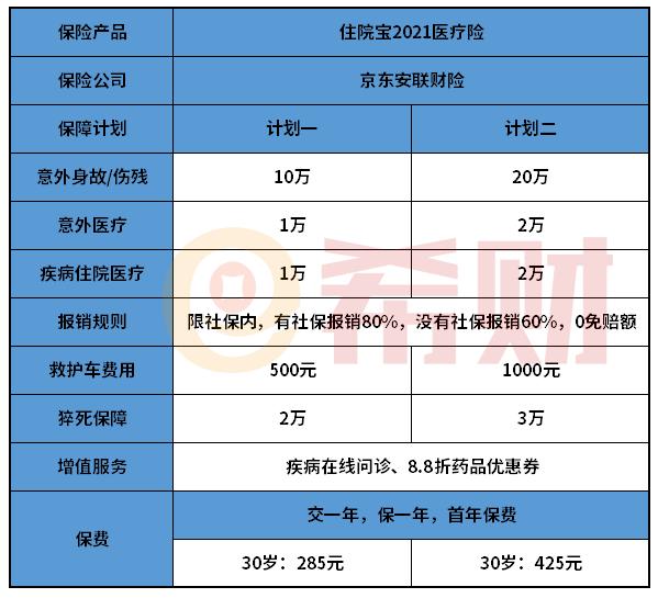 京东安联住院宝2021值得买吗?