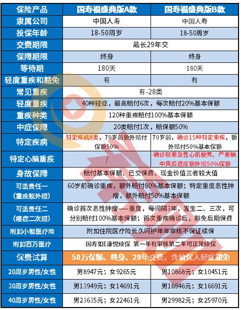 国寿福盛典版A款和B款区别