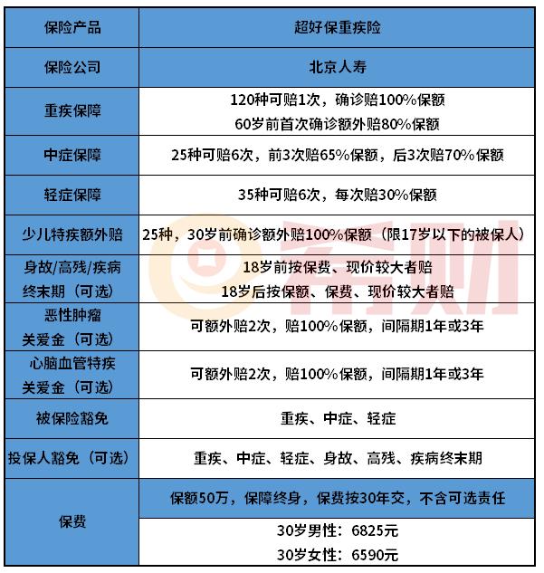 北京人寿超好保重疾险优缺点介绍