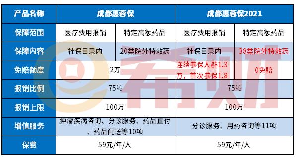 成都惠蓉保2021和成都惠蓉保区别