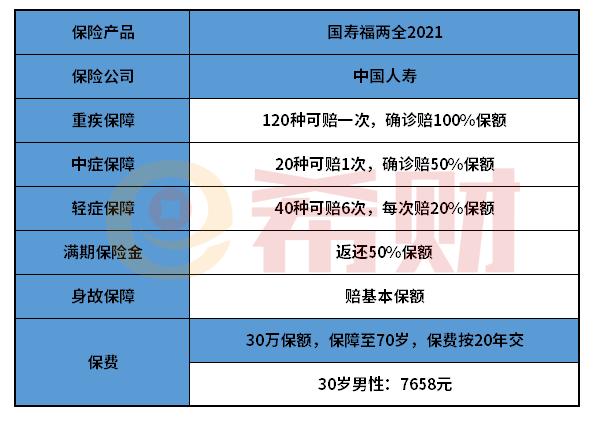 国寿福两全保险2021优缺点分析