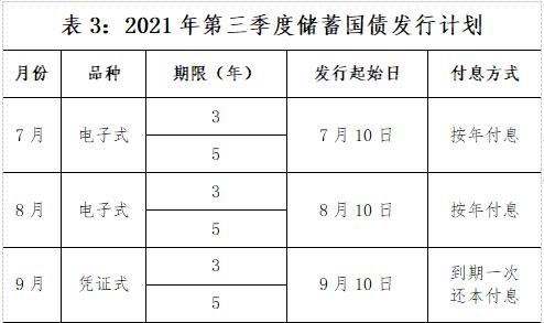 2021年国债券发行时间