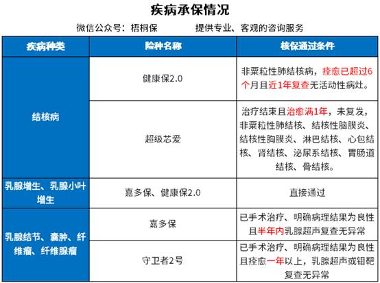 上海能源股票:保险公司只保健康体吗,身体有了异常都会被拒保吗?