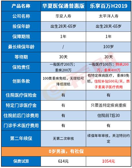 中航电子股票:太保乐享百万2019怎么样?关键看续保和就医保障两方面