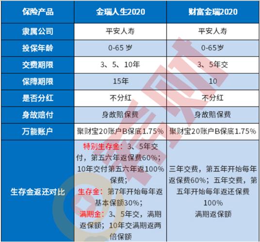 东方锆业股票:平安开门红财富金瑞2020怎么样?同类产品对比收益可观