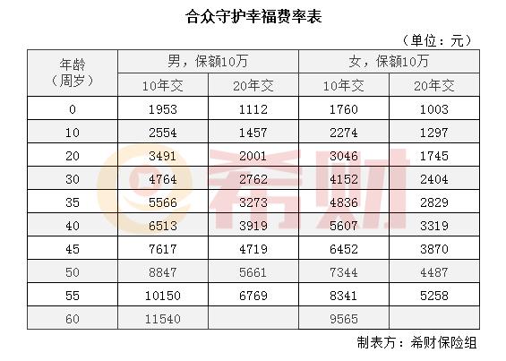 东方锆业股票:合众守护幸福多少钱一年?附加投保费率表