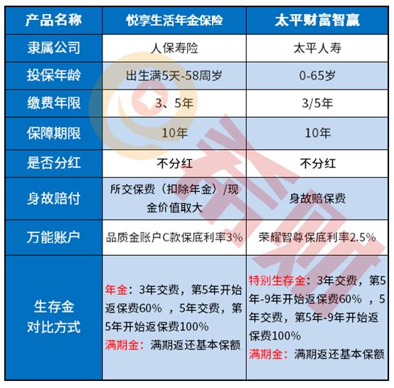天宏精选基金:多款年金险同台PK分析:太平2020年开门红保险划算吗?