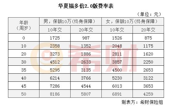 交银基金公司:华夏福多倍2.0版多少钱一年?附加费率演算表