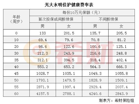 亚星锚链股票:光大永明佳护健康多少钱一年?附0-60岁费率演算表