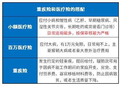 广电电气股票:小额医疗险需要买吗?规避小病风险得做足保障