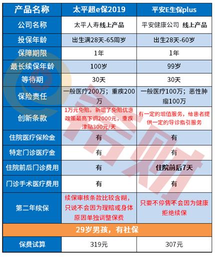 交银基金公司:从条款扒一扒:太平超E保2019和E生保PLUS哪款更好?