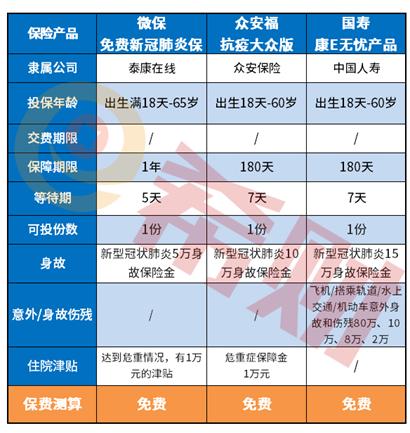 荃银高科股票:国寿康e无忧免费保险好不好?要不要领取?