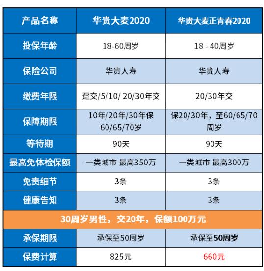 南方恒元基金:投保必看:华贵大麦正青春2020健康告知宽松吗?有什么变化?