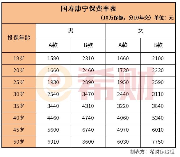 国寿康宁保费率表