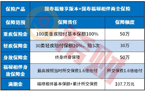 国寿福禄相伴保费率表