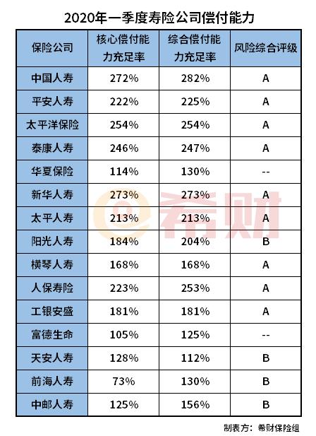 2020年中国人寿偿付能力